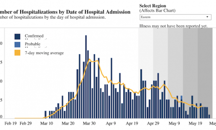 Eastern region graph shows steady decline in COVID-19 hospitalizations