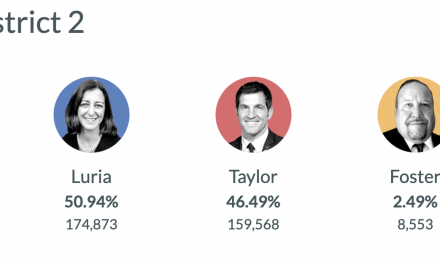 Luria leading, but there are votes yet to be counted