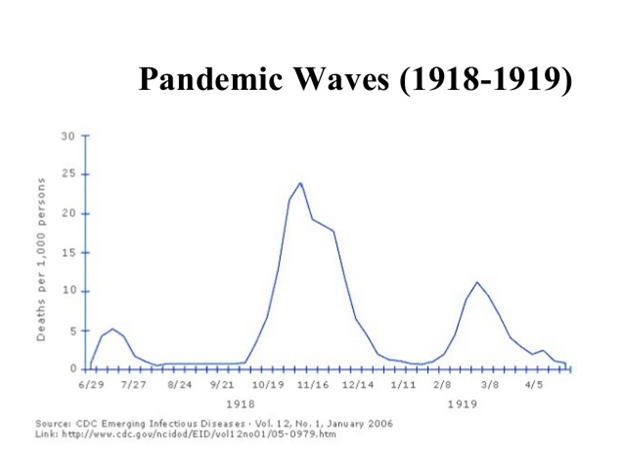 Opinion: Comparing the 1918 Spanish Flu with COVID-19